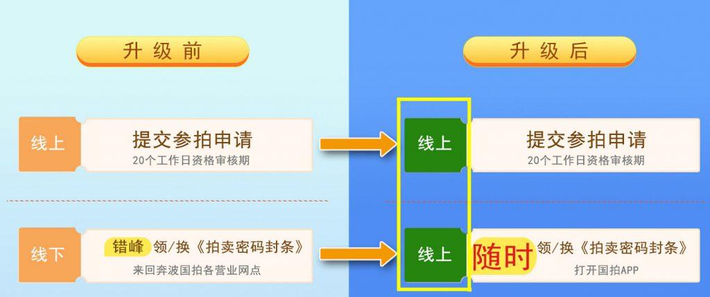 上海车牌标书申请网上预约与手机APP办理流程