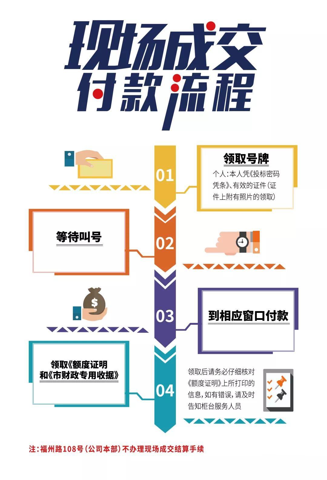 上海国拍现场付款操作流程