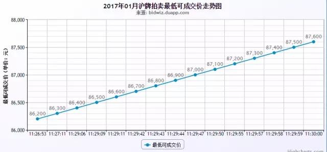 2017拍牌数据.webp